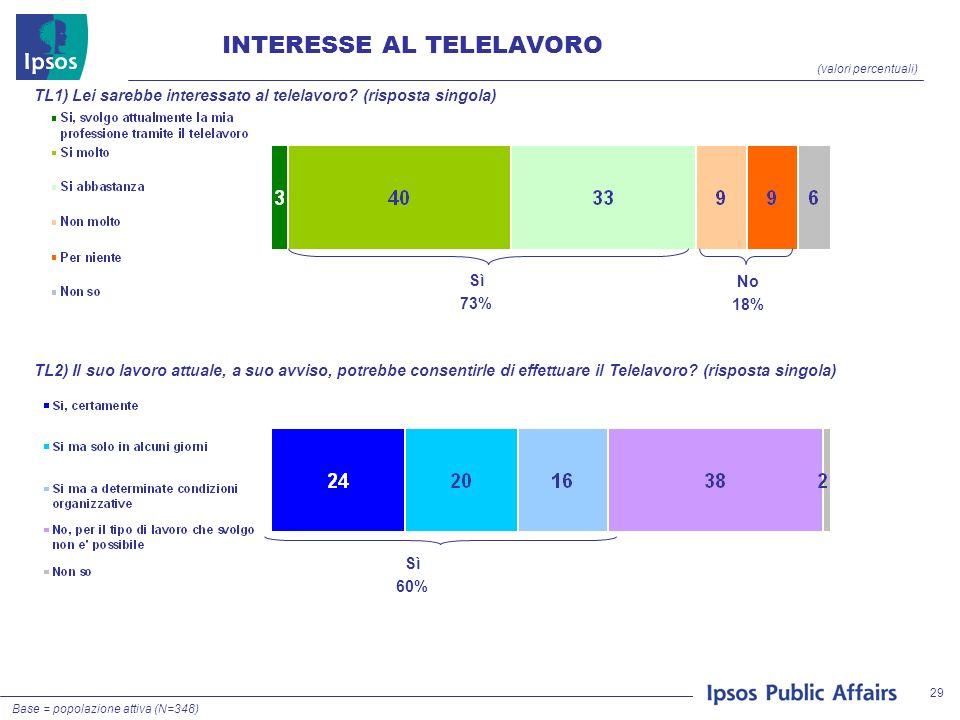 29 INTERESSE AL TELELAVORO (valori percentuali) TL1) Lei sarebbe interessato al telelavoro.
