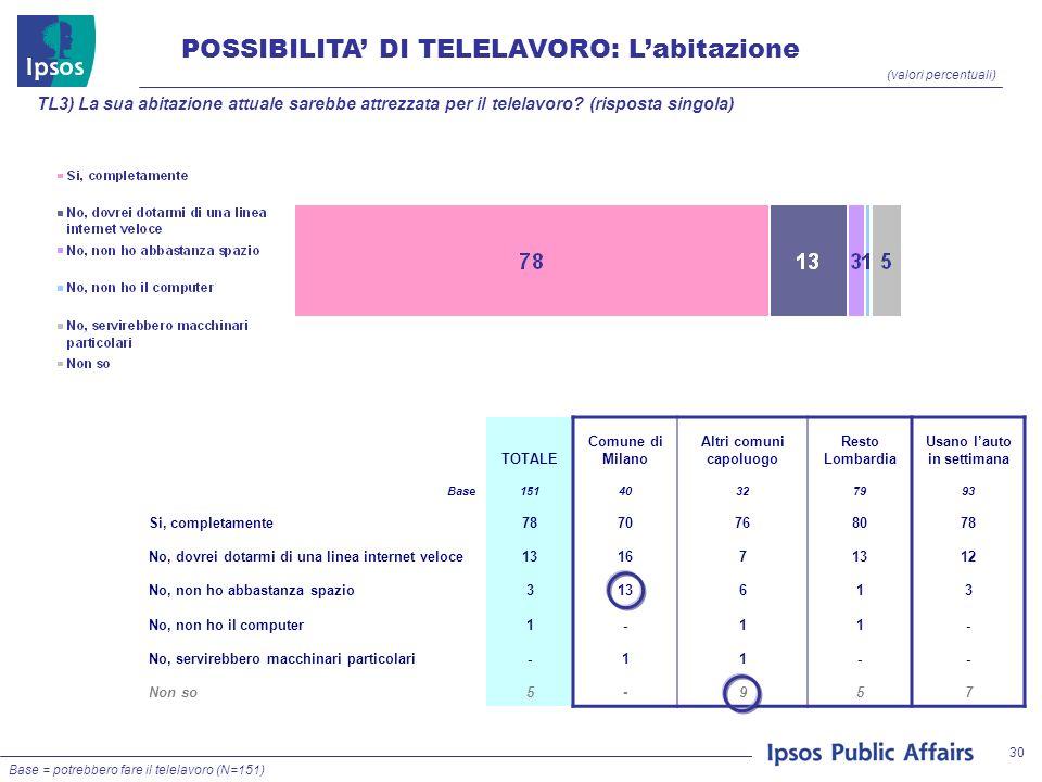 30 POSSIBILITA DI TELELAVORO: Labitazione (valori percentuali) TL3) La sua abitazione attuale sarebbe attrezzata per il telelavoro.