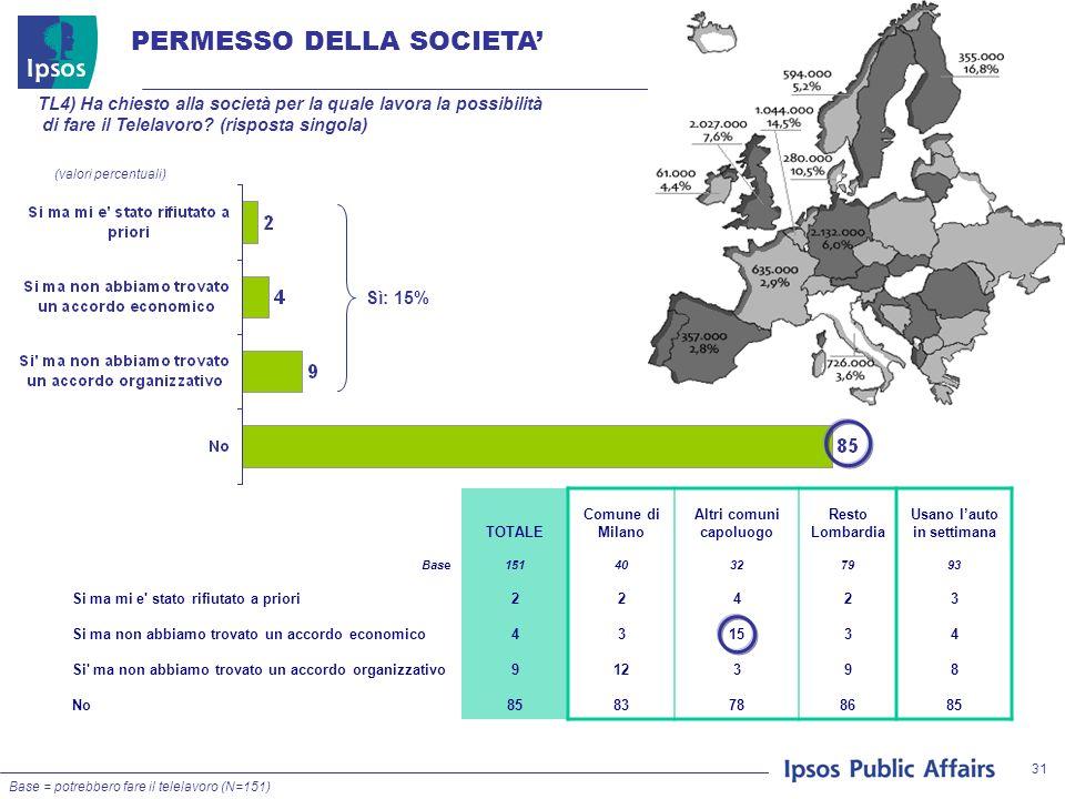 31 PERMESSO DELLA SOCIETA (valori percentuali) TL4) Ha chiesto alla società per la quale lavora la possibilità di fare il Telelavoro.