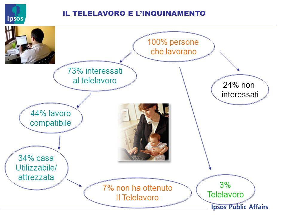 IL TELELAVORO E LINQUINAMENTO 100% persone che lavorano 73% interessati al telelavoro 24% non interessati 3% Telelavoro 44% lavoro compatibile 34% casa Utilizzabile/ attrezzata 7% non ha ottenuto Il Telelavoro