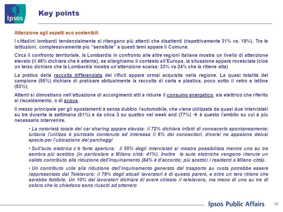 35 Key points Attenzione agli aspetti eco sostenibili I cittadini lombardi tendenzialmente si ritengano più attenti che disattenti (rispettivamente 31% vs.