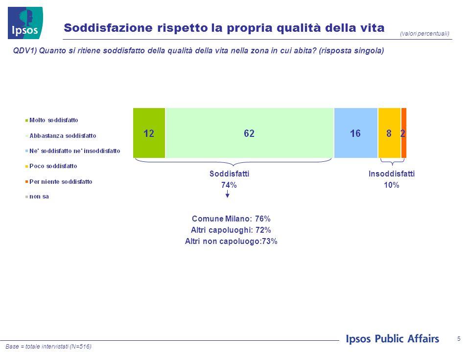 5 Soddisfazione rispetto la propria qualità della vita (valori percentuali) QDV1) Quanto si ritiene soddisfatto della qualità della vita nella zona in cui abita.