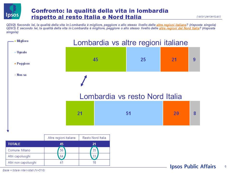 6 Confronto: la qualità della vita in lombardia rispetto al resto Italia e Nord Italia (valori percentuali) QDV2) Secondo lei, la qualità della vita in Lombardia è migliore, peggiore o allo stesso livello delle altre regioni italiane.