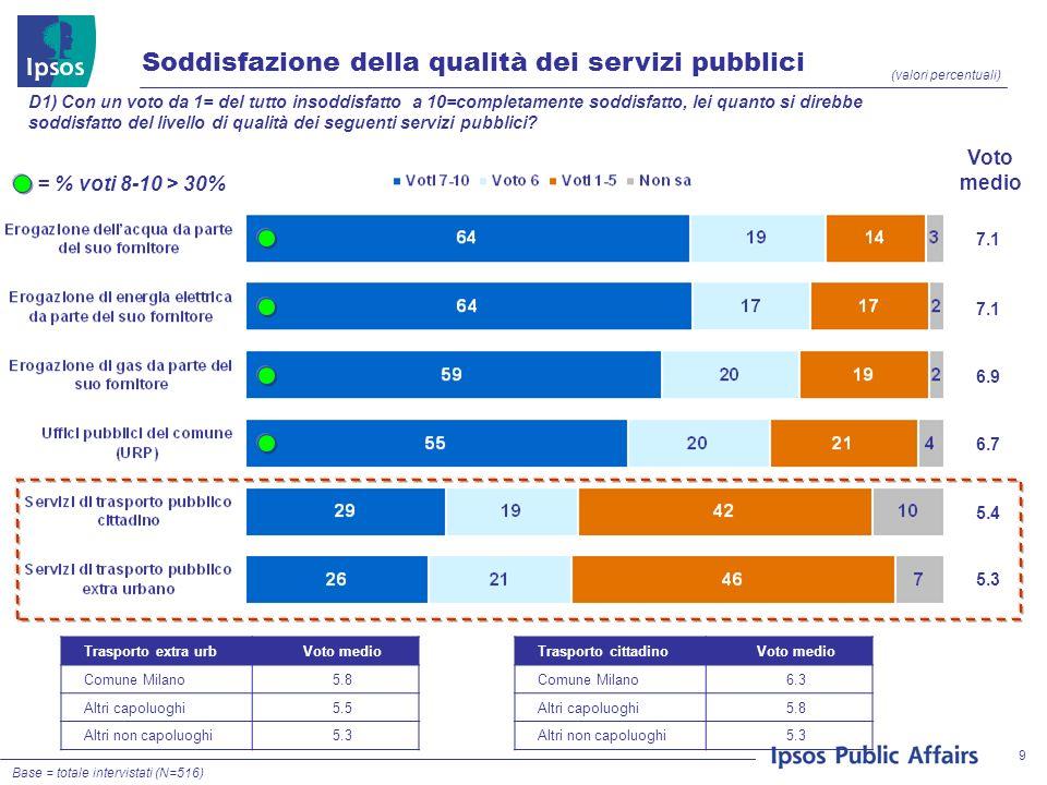 9 Soddisfazione della qualità dei servizi pubblici (valori percentuali) D1) Con un voto da 1= del tutto insoddisfatto a 10=completamente soddisfatto, lei quanto si direbbe soddisfatto del livello di qualità dei seguenti servizi pubblici.