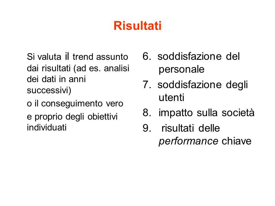 Risultati Si valuta il trend assunto dai risultati (ad es.