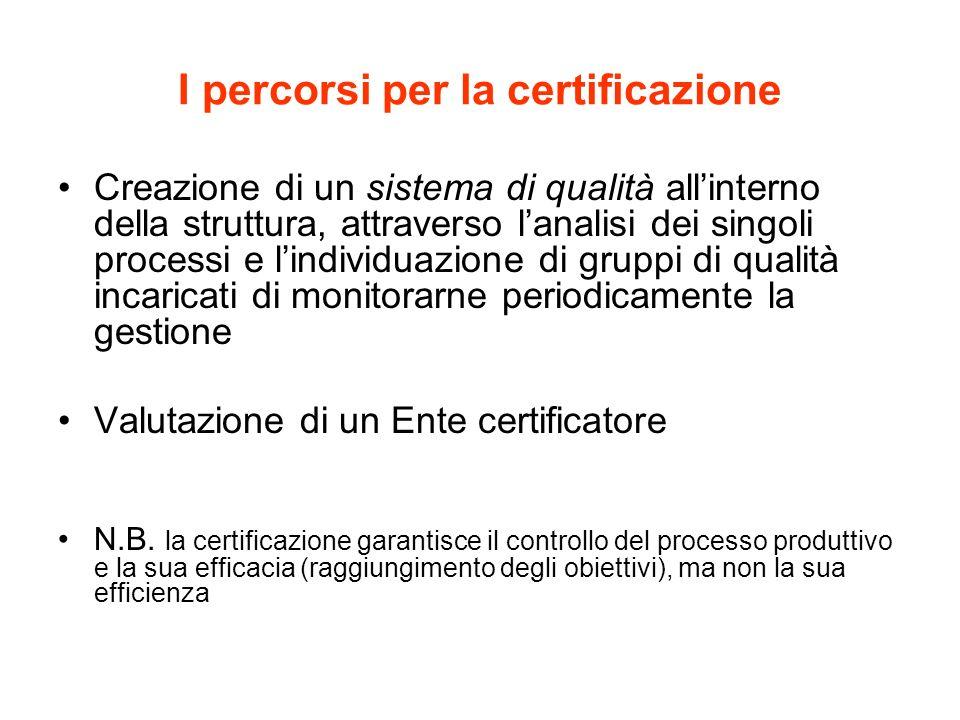 I percorsi per la certificazione Creazione di un sistema di qualità allinterno della struttura, attraverso lanalisi dei singoli processi e lindividuazione di gruppi di qualità incaricati di monitorarne periodicamente la gestione Valutazione di un Ente certificatore N.B.