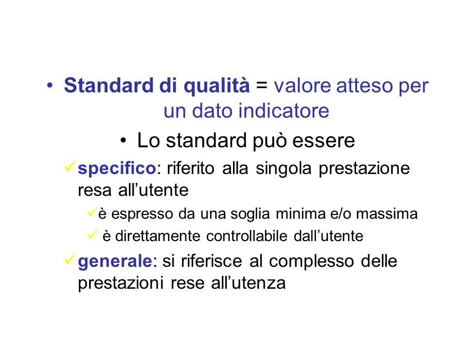 Standard di qualità = valore atteso per un dato indicatore Lo standard può essere specifico: riferito alla singola prestazione resa allutente è espresso da una soglia minima e/o massima è direttamente controllabile dallutente generale: si riferisce al complesso delle prestazioni rese allutenza