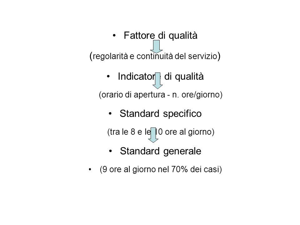 Fattore di qualità ( regolarità e continuità del servizio ) Indicatore di qualità (orario di apertura - n.
