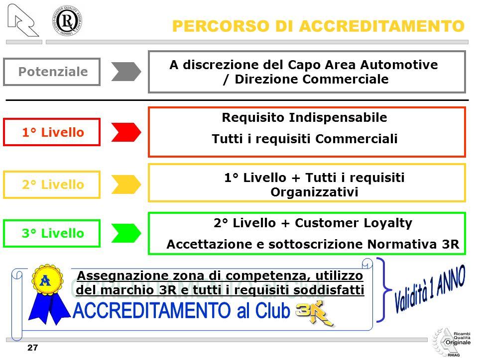 27 Requisito Indispensabile Tutti i requisiti Commerciali 1° Livello 1° Livello + Tutti i requisiti Organizzativi 2° Livello 2° Livello + Customer Loy