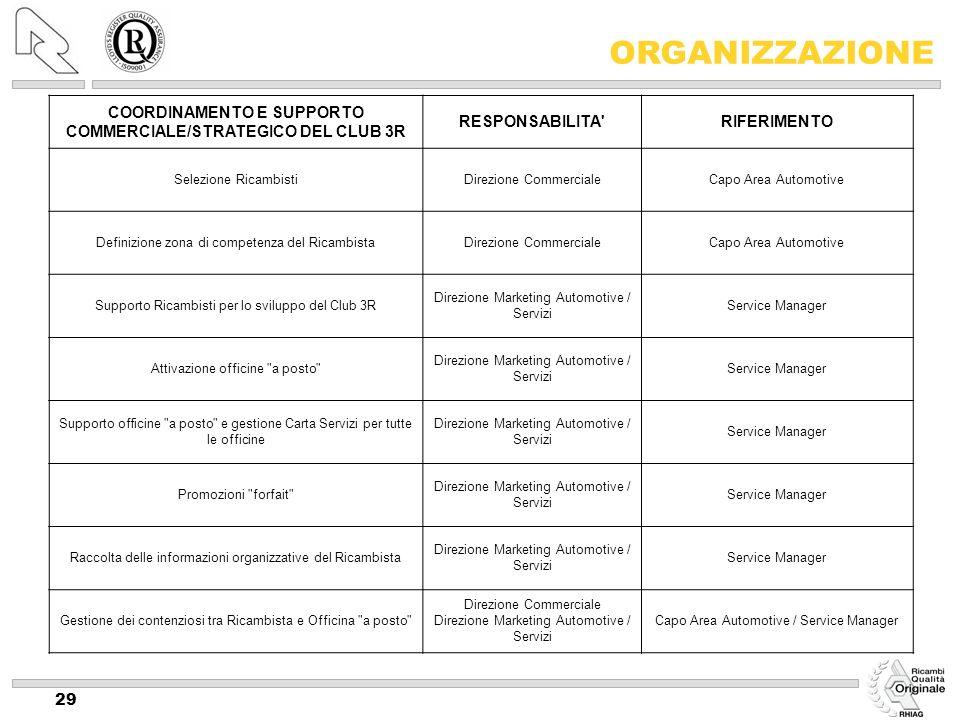 29 COORDINAMENTO E SUPPORTO COMMERCIALE/STRATEGICO DEL CLUB 3R RESPONSABILITA'RIFERIMENTO Selezione RicambistiDirezione CommercialeCapo Area Automotiv