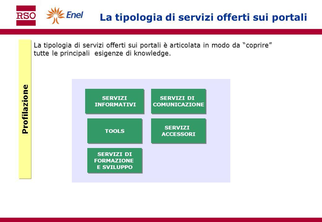 La tipologia di servizi offerti sui portali SERVIZI INFORMATIVI SERVIZI INFORMATIVI SERVIZI DI COMUNICAZIONE SERVIZI DI COMUNICAZIONE TOOLS SERVIZI AC