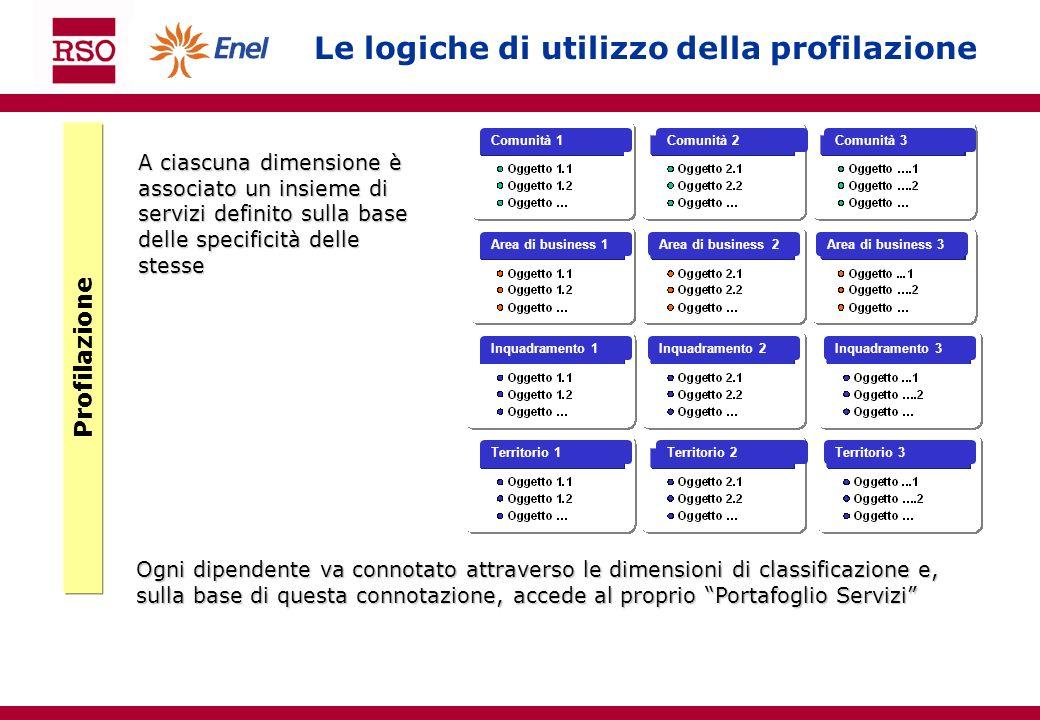Le logiche di utilizzo della profilazione Profilazione A ciascuna dimensione è associato un insieme di servizi definito sulla base delle specificità d