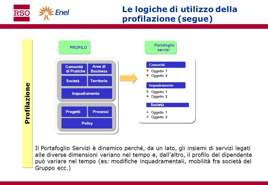 Le logiche di utilizzo della profilazione (segue) Profilazione Il Portafoglio Servizi è dinamico perché, da un lato, gli insiemi di servizi legati all