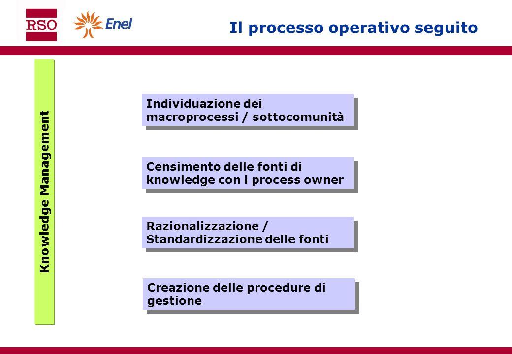 Knowledge Management Il processo operativo seguito Individuazione dei macroprocessi / sottocomunità Censimento delle fonti di knowledge con i process