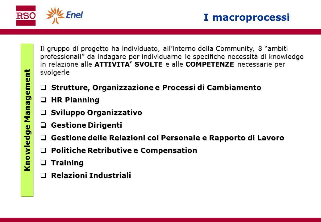 I macroprocessi Knowledge Management Il gruppo di progetto ha individuato, allinterno della Community, 8 ambiti professionali da indagare per individu