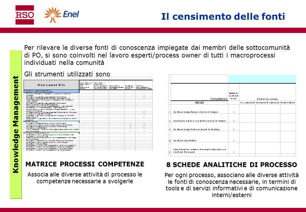 Il censimento delle fonti Per rilevare le diverse fonti di conoscenza impiegate dai membri delle sottocomunità di PO, si sono coinvolti nel lavoro esp