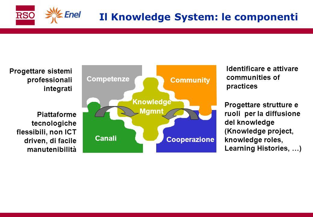 Il Knowledge System: le componenti Competenze Canali Cooperazione Community Knowledge Mgmnt Progettare sistemi professionali integrati Piattaforme tec