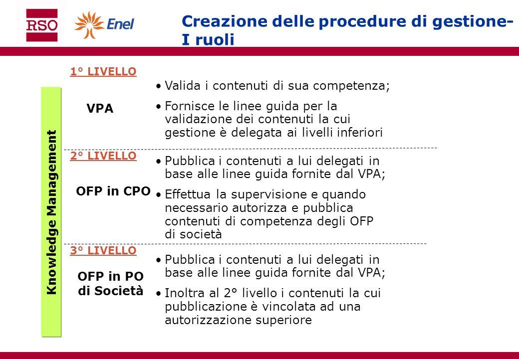 Creazione delle procedure di gestione- I ruoli 1° LIVELLO 2° LIVELLO 3° LIVELLO VPA OFP in CPO OFP in PO di Società Valida i contenuti di sua competen