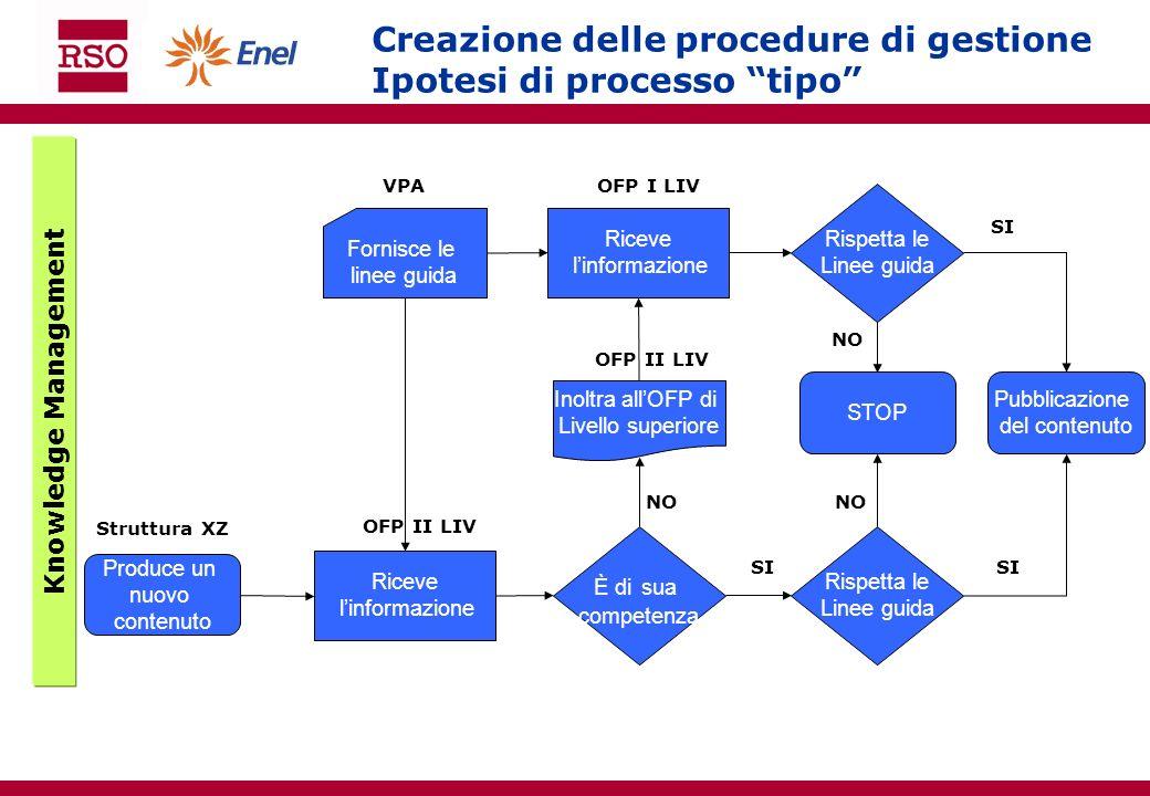 Produce un nuovo contenuto Riceve linformazione Struttura XZ OFP II LIV È di sua competenza Rispetta le Linee guida Riceve linformazione OFP II LIV In