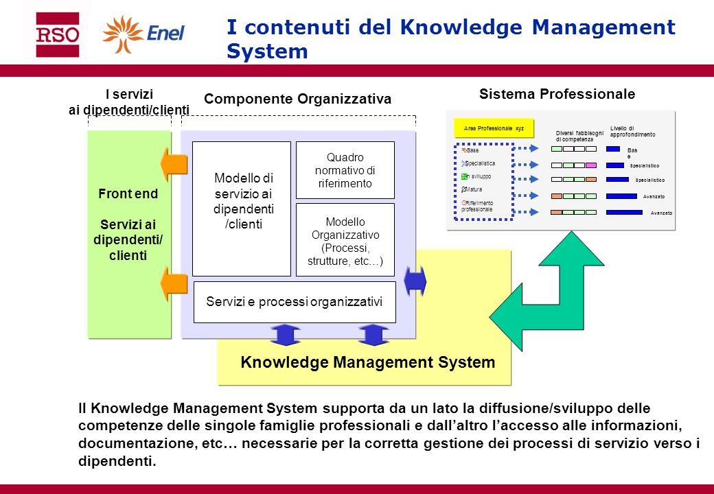 I contenuti del Knowledge Management System Componente Organizzativa I servizi ai dipendenti/clienti Modello di servizio ai dipendenti /clienti Serviz
