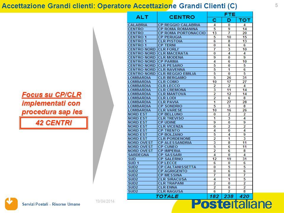 19/04/2014 Servizi Postali - Risorse Umane 5 19/04/2014 Accettazione Grandi clienti: Operatore Accettazione Grandi Clienti (C) Focus su CP/CLR implementati con procedura sap les 42 CENTRI