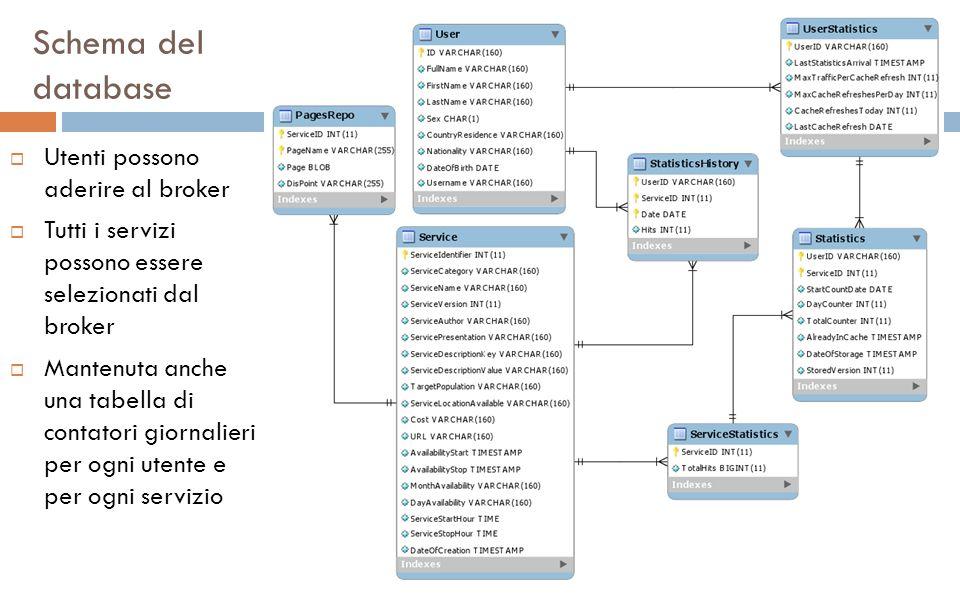 Schema del database Utenti possono aderire al broker Tutti i servizi possono essere selezionati dal broker Mantenuta anche una tabella di contatori giornalieri per ogni utente e per ogni servizio