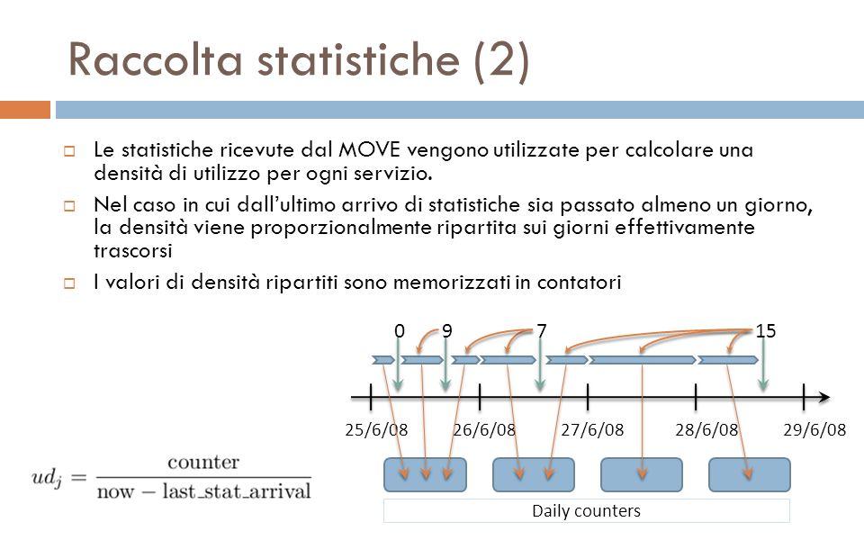 25/6/0826/6/0827/6/0828/6/08 0 9 715 29/6/08 Daily counters Raccolta statistiche (2) Le statistiche ricevute dal MOVE vengono utilizzate per calcolare una densità di utilizzo per ogni servizio.