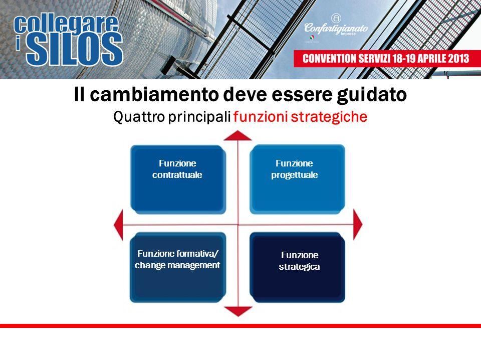 Il cambiamento deve essere guidato Quattro principali funzioni strategiche Funzione contrattuale Funzione formativa/ change management Funzione strate