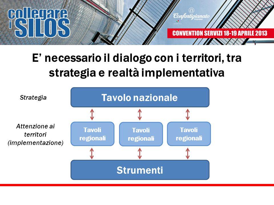 E necessario il dialogo con i territori, tra strategia e realtà implementativa Tavolo nazionale Regione Strumenti Regione Tavolo nazionale Strumenti T