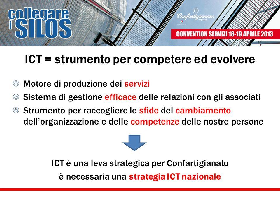 ICT = strumento per competere ed evolvere Motore di produzione dei servizi Sistema di gestione efficace delle relazioni con gli associati Strumento pe
