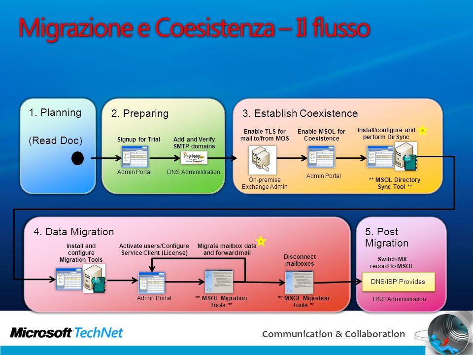 45 Communication & Collaboration 5. Post Migration 4. Data Migration 3. Establish Coexistence 2. Preparing 1. Planning (Read Doc) Migrazione e Coesist