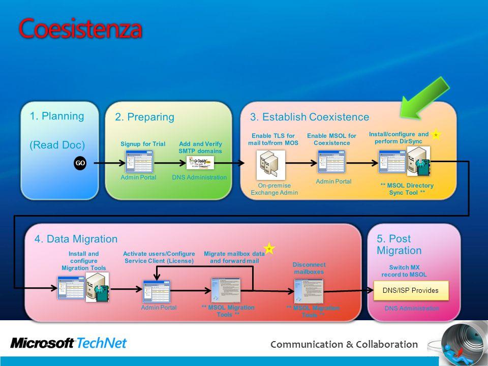 49 Communication & Collaboration Coesistenza GO DNS/ISP Provides