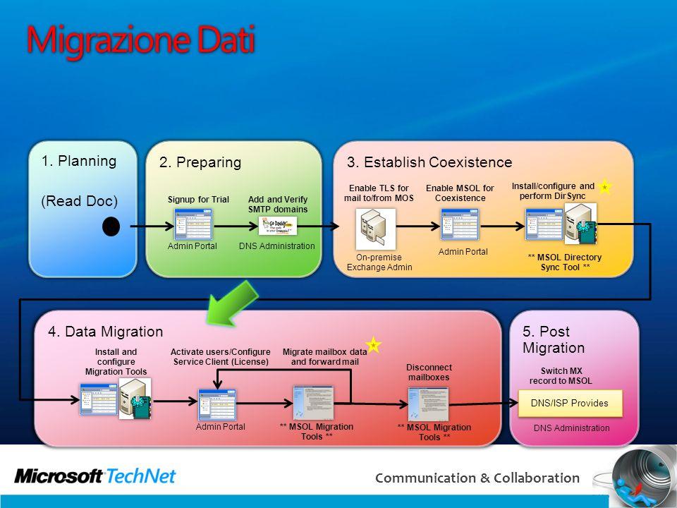 53 Communication & Collaboration Migrazione Dati 5. Post Migration 4. Data Migration 3. Establish Coexistence 2. Preparing 1. Planning (Read Doc) Sign