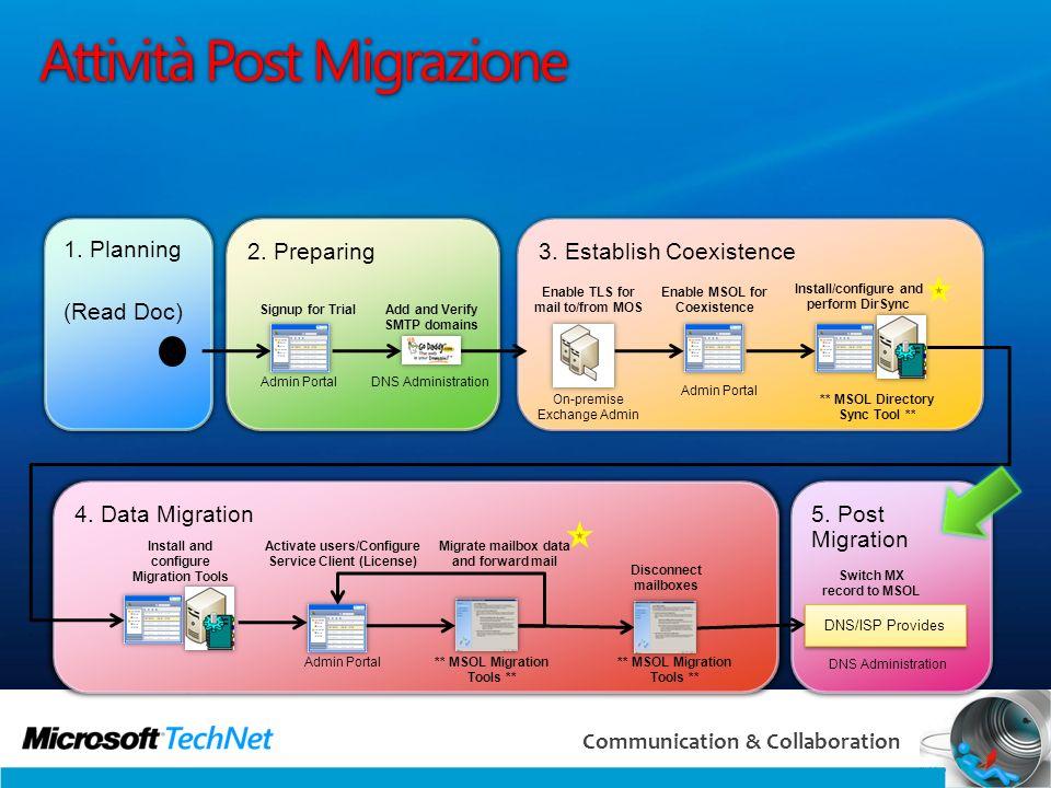 59 Communication & Collaboration Attività Post Migrazione 5. Post Migration 4. Data Migration 3. Establish Coexistence 2. Preparing 1. Planning (Read