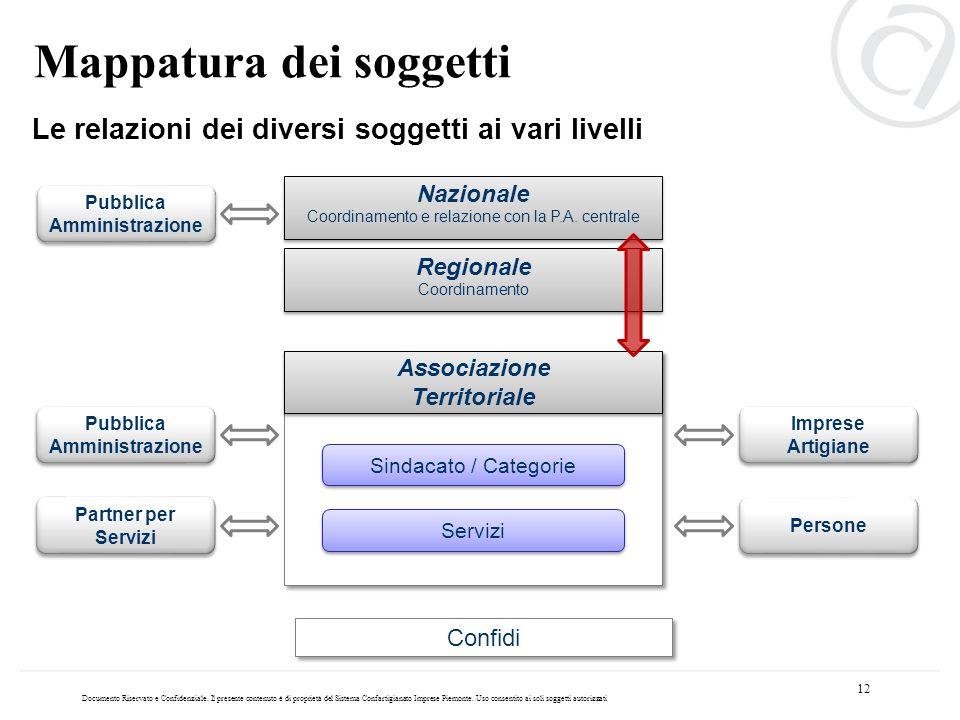 Documento Riservato e Confidenziale. Il presente contenuto è di proprietà del Sistema Confartigianato Imprese Piemonte. Uso consentito ai soli soggett