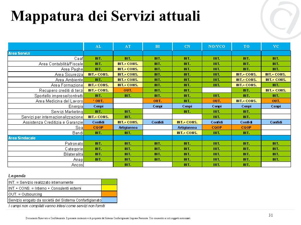 31 Mappatura dei Servizi attuali