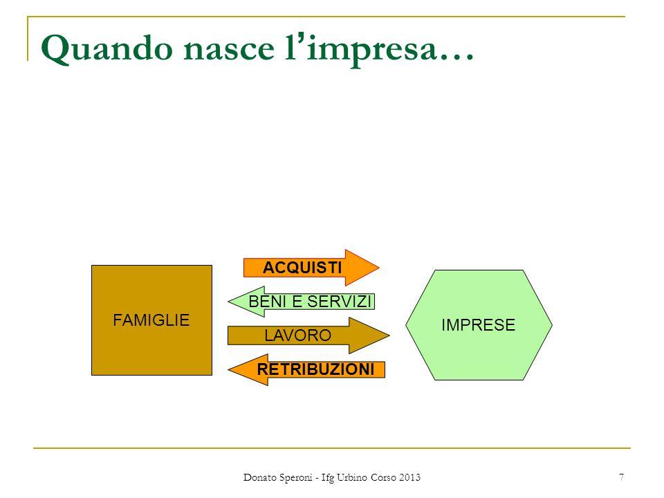 Donato Speroni - Ifg Urbino Corso 2013 8 SCHEMA DI SISTEMA ECONOMICO FAMIGLIE IMPRESE LAVORO BENI E SERVIZI FAMIGLIE IMPRESE LAVORO BENI E SERVIZI RETRIBUZIONI SPESA PER ACQUISTI STATO B&S BENI E SERVIZI IMPOSTE E TASSE IMPOSTE E TASSE SISTEMA BANCARIO PRESTITI RISPARMIO PAGAMENTI CON LESTERO EXPORT IMPORT RESTO DEL MONDO