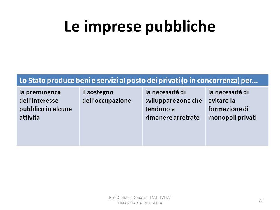 Le imprese pubbliche Lo Stato produce beni e servizi al posto dei privati (o in concorrenza) per... la preminenza dell'interesse pubblico in alcune at