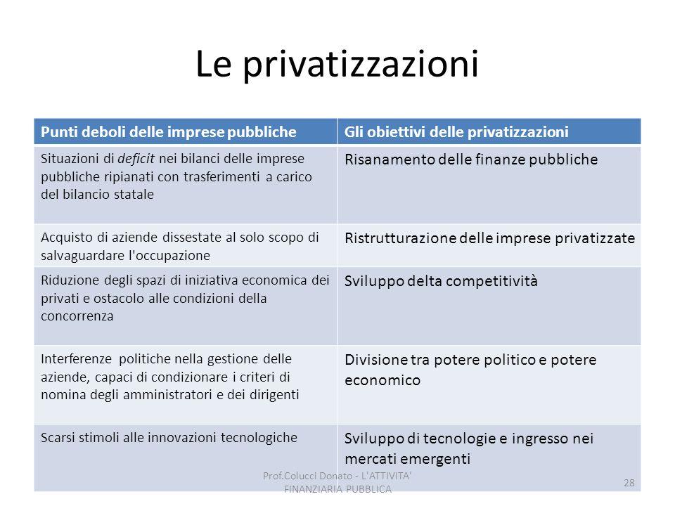 Le privatizzazioni Punti deboli delle imprese pubblicheGli obiettivi delle privatizzazioni Situazioni di deficit nei bilanci delle imprese pubbliche r