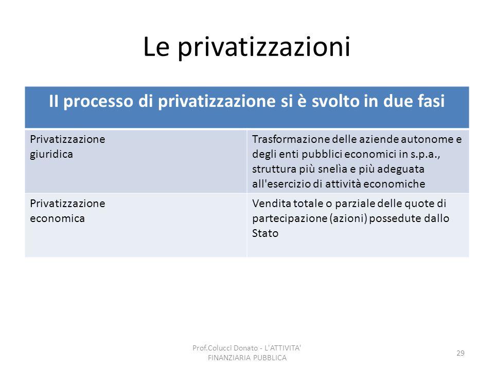 Le privatizzazioni II processo di privatizzazione si è svolto in due fasi Privatizzazione giuridica Trasformazione delle aziende autonome e degli enti