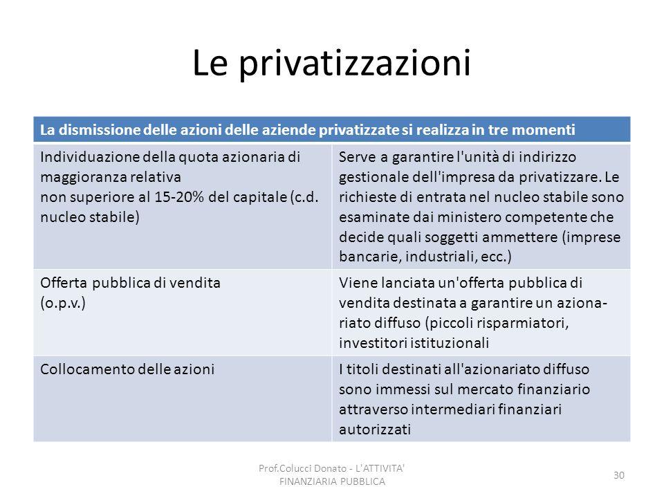 Le privatizzazioni La dismissione delle azioni delle aziende privatizzate si realizza in tre momenti Individuazione della quota azionaria di maggioran