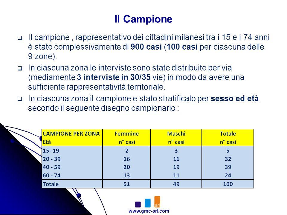 www.gmc-srl.com Il Campione Il campione, rappresentativo dei cittadini milanesi tra i 15 e i 74 anni è stato complessivamente di 900 casi (100 casi pe