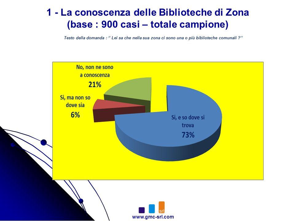 www.gmc-srl.com 1 - La conoscenza delle Biblioteche di Zona (base : 900 casi – totale campione) Testo della domanda : Lei sa che nella sua zona ci sono una o più biblioteche comunali