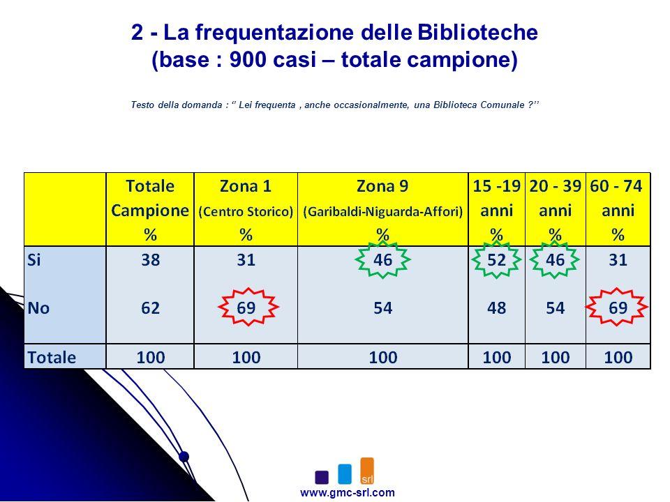 www.gmc-srl.com 2 - La frequentazione delle Biblioteche (base : 900 casi – totale campione) Testo della domanda : Lei frequenta, anche occasionalmente