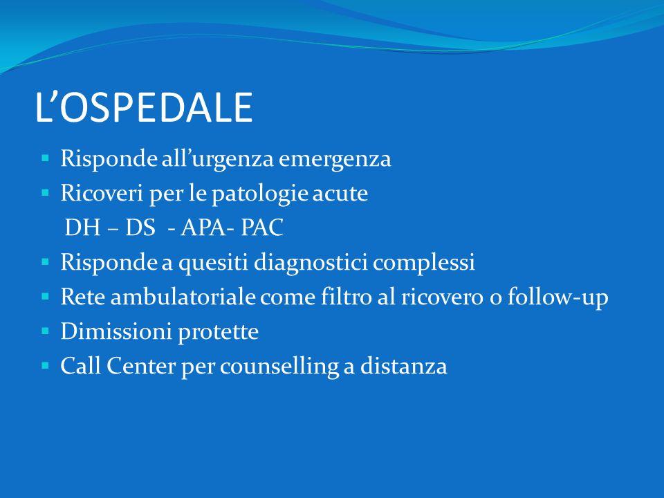 LOSPEDALE Risponde allurgenza emergenza Ricoveri per le patologie acute DH – DS - APA- PAC Risponde a quesiti diagnostici complessi Rete ambulatoriale
