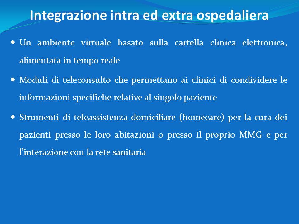 Integrazione intra ed extra ospedaliera Un ambiente virtuale basato sulla cartella clinica elettronica, alimentata in tempo reale Moduli di teleconsul