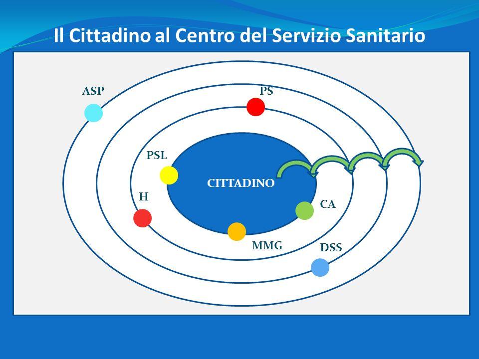 ASP Il Cittadino al Centro del Servizio Sanitario CITTADINO PSL PS MMG CA H DSS