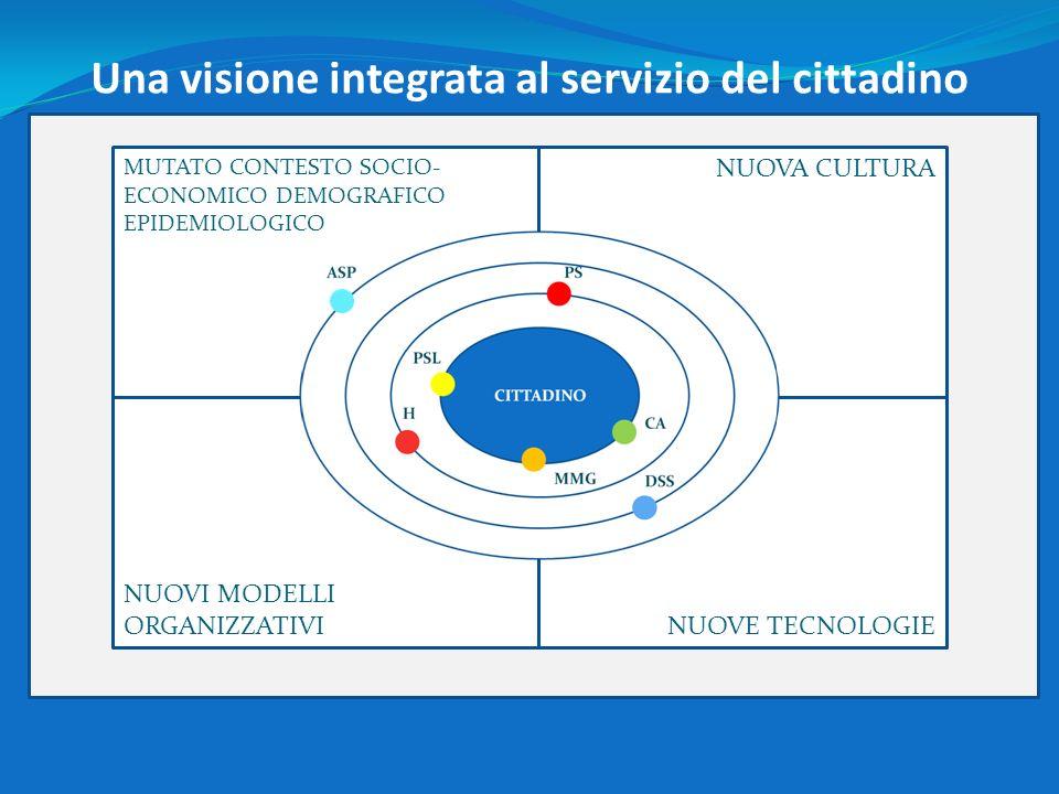 MUTATO CONTESTO SOCIO- ECONOMICO DEMOGRAFICO EPIDEMIOLOGICO NUOVA CULTURA NUOVI MODELLI ORGANIZZATIVINUOVE TECNOLOGIE Una visione integrata al servizi