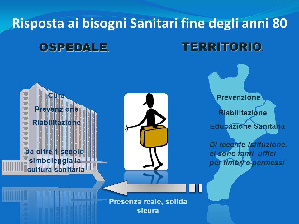 Cura Prevenzione Riabilitazione Risposta ai bisogni Sanitari fine degli anni 80 OSPEDALE. TERRITORIO. Prevenzione Riabilitazione Educazione Sanitaria
