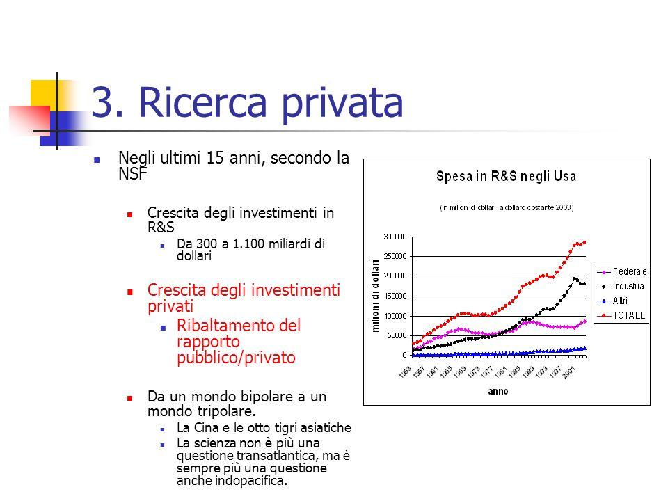 3. Ricerca privata Negli ultimi 15 anni, secondo la NSF Crescita degli investimenti in R&S Da 300 a 1.100 miliardi di dollari Crescita degli investime